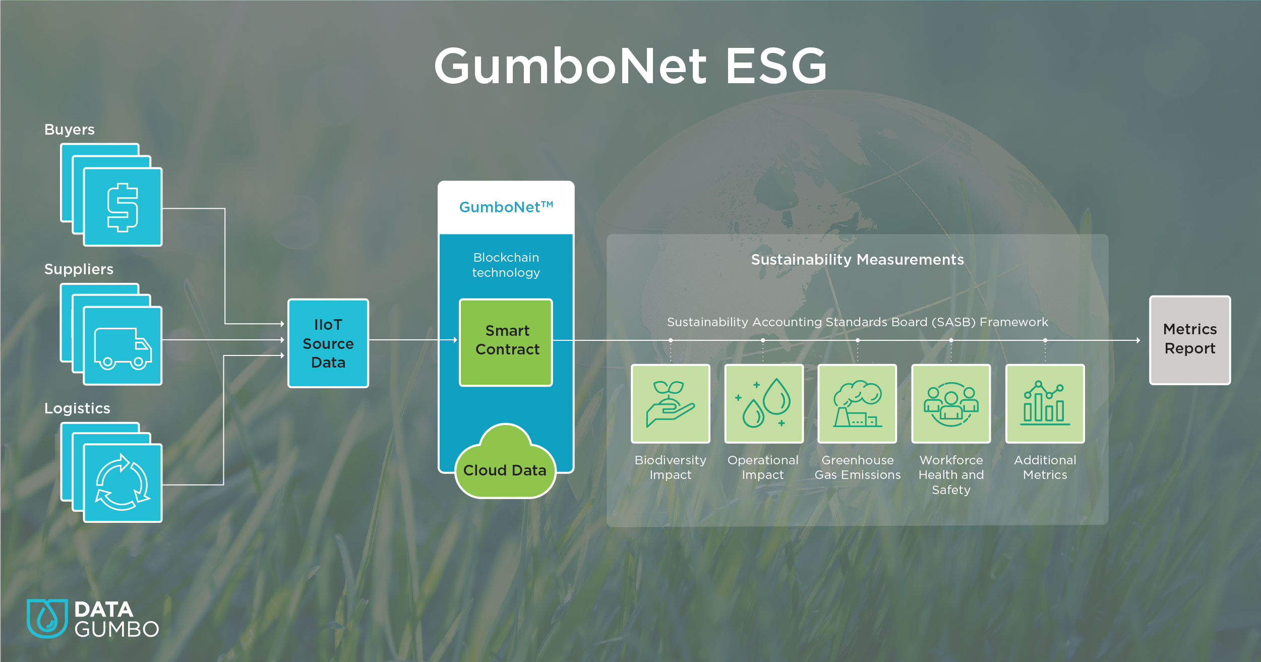 Data Gumbo Unveils Automated Sustainability ESG Measurement Solution for Industry