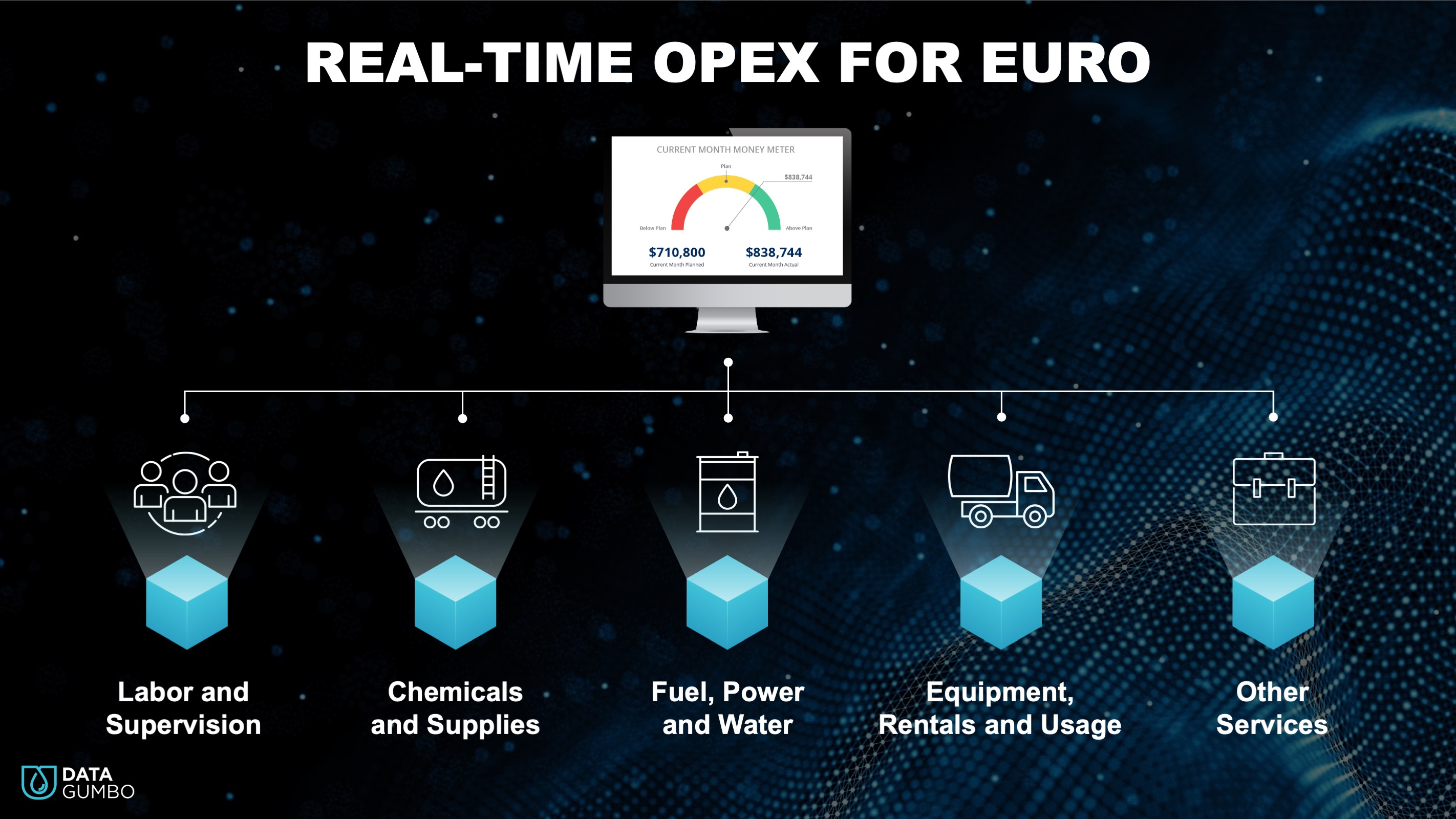 Data Gumbo Provides Real-Time OPEX Visibility to Support European Energy Sector